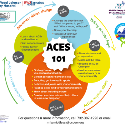Building Resilient Communities: ACES 101 Workshop